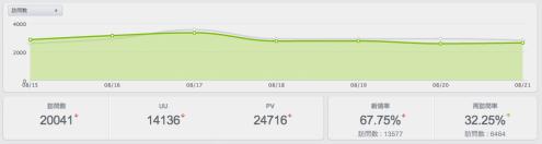 サイトの規模